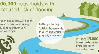 UK Floods – List of Flood Defence Projects Announced