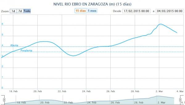 ebro-river-levels-zaragoza