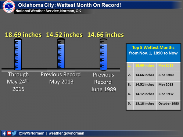 Graph showing record rainfall for Oklahoma City.  Image: NWS Norman