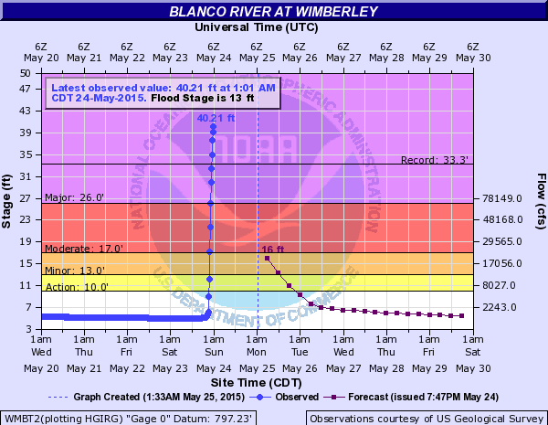 wimberley blanco river levels