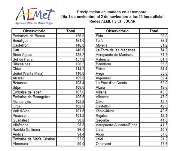 Rainfall figures. Image: AEMET