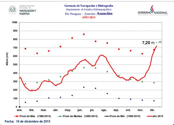 Image: Paraguay's Administración Nacional de Navegación y Puertos