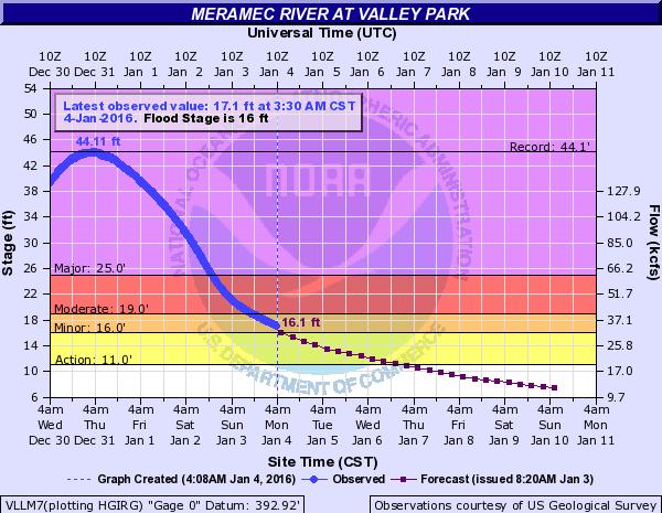Meramec River levels at Valley Park, Missouri. Image: NOAA