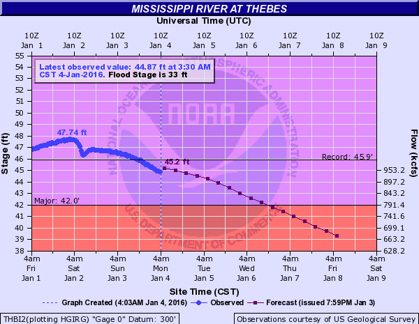 Mississippi River levels at Thebes, Missouri. Image: NOAA