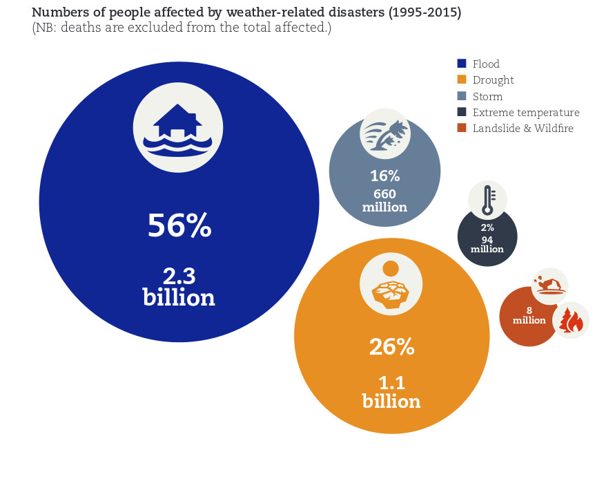 Asia Natural Disaster Statistics