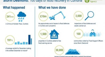 After the December 2015 Floods – Flood Recovery in North of England
