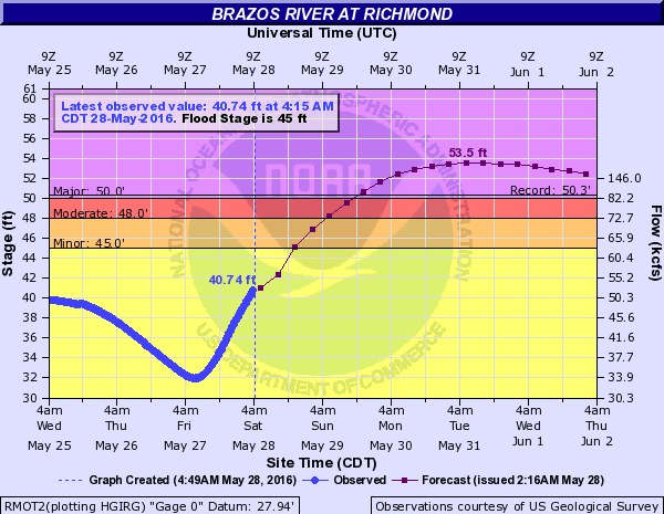 Brazos river at Richmond, Texas. Image: NOAA