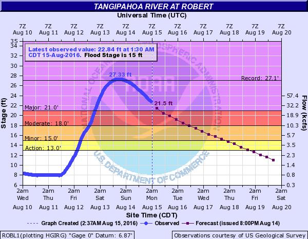 Tangipahoa river robert Image: NOAA