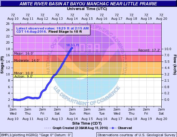amite river Bayou Manchac Image: NOAA