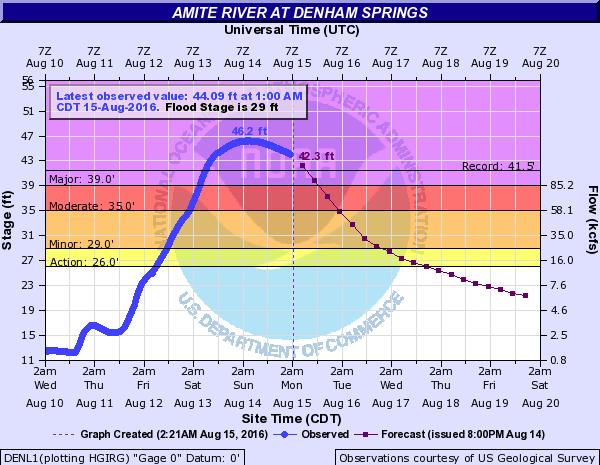 amite river denham springs Image: NOAA