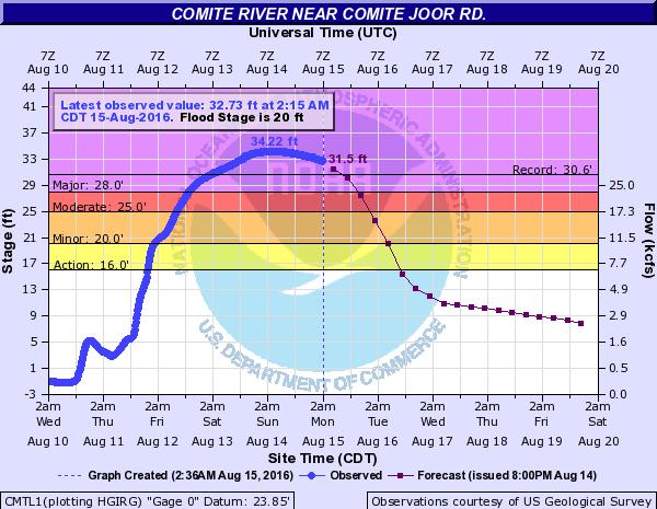 comite river comite joor road Image: NOAA