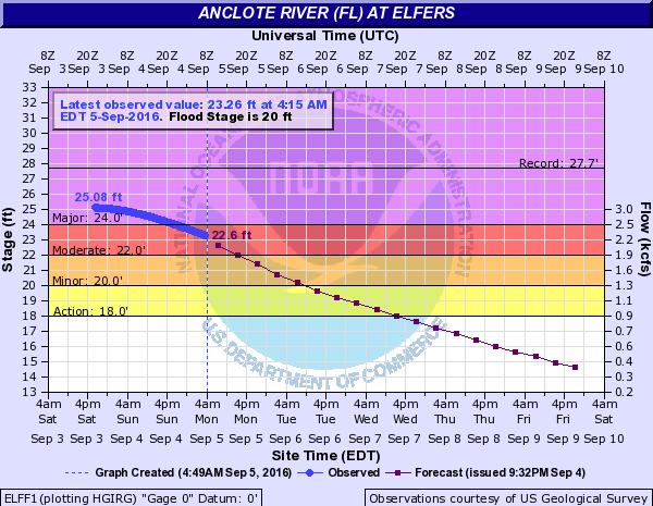 Levels of the Anclote River at Elfers, Florida. Image: NOAA