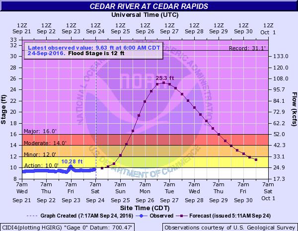 Cedar River at Cedar Rapids. Image: NOAA