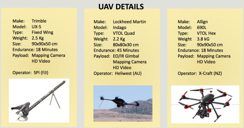 Figure 1: Three of the four UAV assets used in response to Cyclone Pam. The fourth UAV was the DJI Phantom 2 Vision+. Note that the Trimble was only used for two flights because it arrived in Vanuatu late in the assessment phase. Credit: Heliwest.