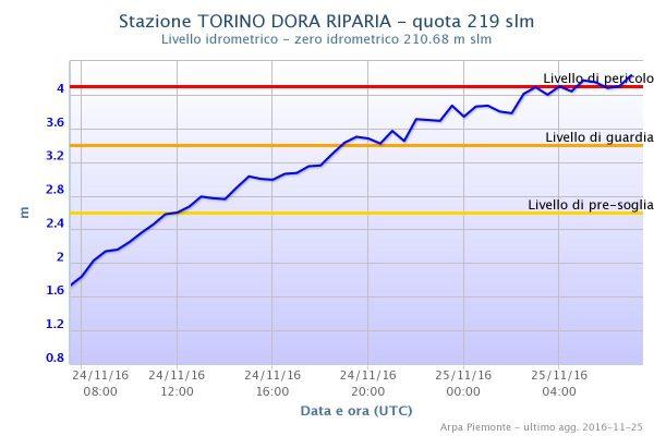 Levels of the Dora Riparia at Turin. Image: ARPA Piemonte