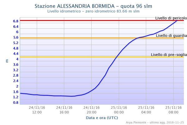 Levels of the Bormida at Alessandria. Image: ARPA Piemonte