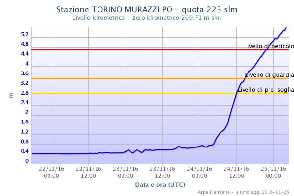 Levels of the Po River at Turin Murazzi. Image: ARPA Piemonte