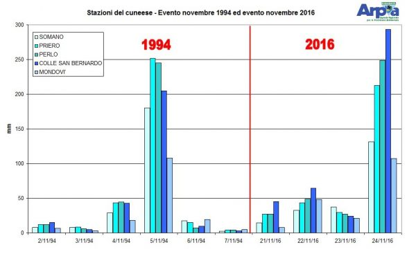 Accumulated rainfall, comparing recent heavy rain to that of the November 1994 floods in Piedmont. Image: ASPA Piemonte