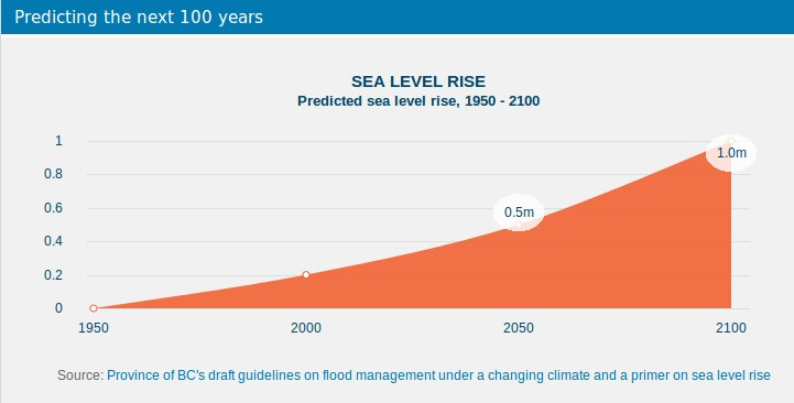 Expected sea levels rise in Vancouver. Image: City of Vancouver