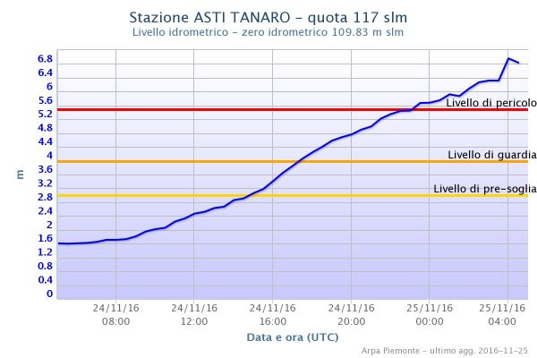 Levels of the Tanaro River at Asti. Image: ARPA Piemonte