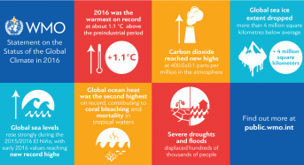WMO: Climate Broke Multiple Records in 2016, With Global Impacts
