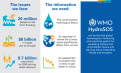 WMO – Building the First Global Hydrological Status and Outlook System