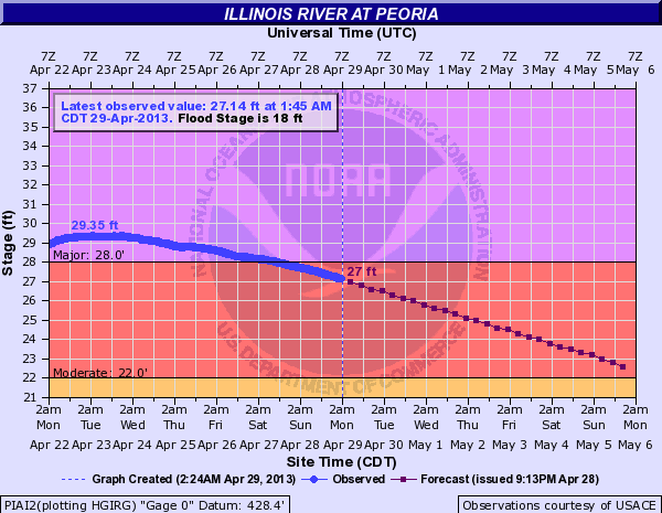 River Levels at Peoria April 2013