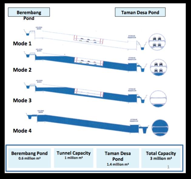 smart flood tunnel operation modes