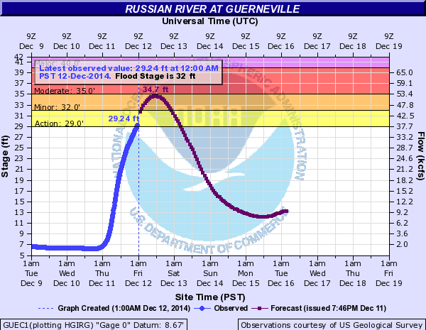 Russian River levels. Image: NWS