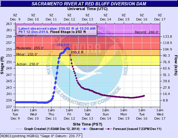 Sacramento River Levels. Image: NWS