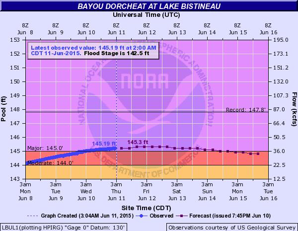 red river bayou dorcheat la