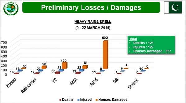 Image and data: National Disaster Management Authority , Pakistan
