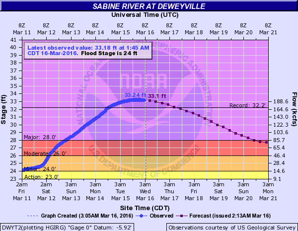 River levels of the Sabine River at Deweyville, Texas. Image: NOAA