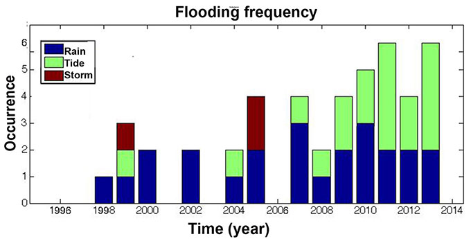 Graph: Annual flooding occurrence in Miami Beach between 1998-2013 indicating a significant increase in tide flooding events (green) since 2006.