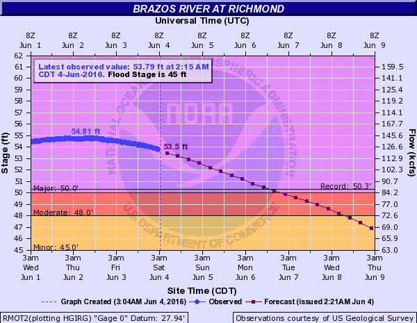 Brazos River levels at Richmond. Image: NOAA