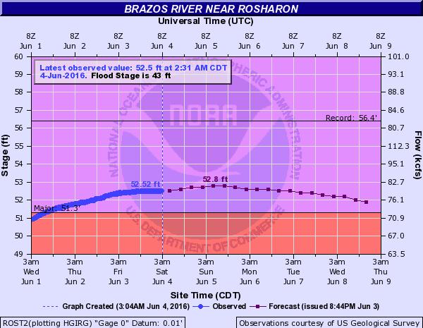 Brazos River levels at Rosharon. Image: NOAA