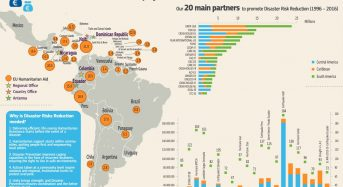 20 Years of Disaster Risk Reduction in Latin America and the Caribbean