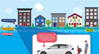 Nuisance Flooding Can Cost More Than Extreme, Infrequent Events